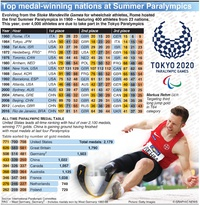 TOKYO 2020: Top medal-winning nations at Summer Paralympics infographic
