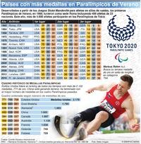 TOKIO 2020: Naciones con más medallas en Paralímpicos de Verano infographic