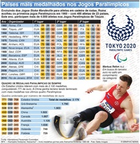 TÓQUIO 2020: Top medal-winning nations at Summer Paralympics infographic