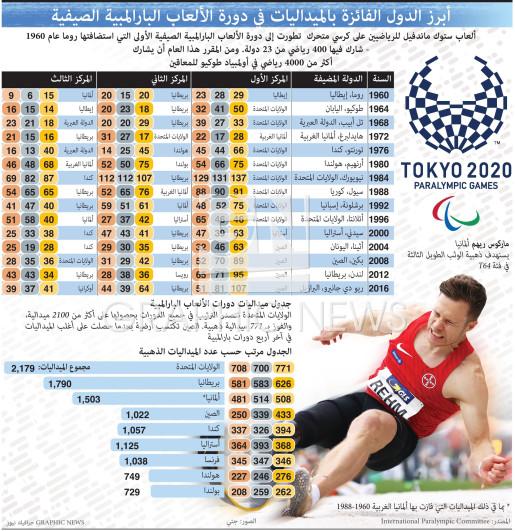 أبرز الدول الفائزة بالميداليات في دورة الألعاب البارالمبية الصيفية infographic
