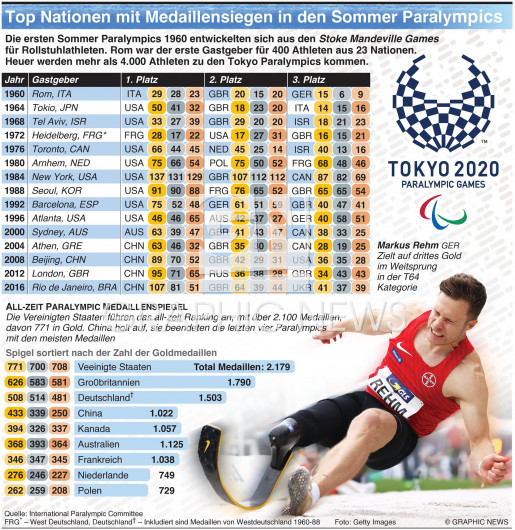 Top Medaillen-Sieger Nationen der Sommer Paralympics infographic