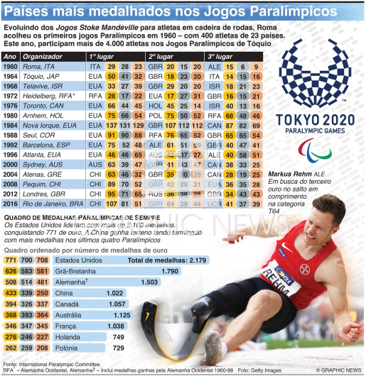 Top medal-winning nations at Summer Paralympics infographic