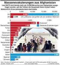 MILITÄR: Massenevakuierungen aus Afghanistan infographic