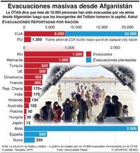 EJÉRCITOS: Evacuaciones masivas desde Afganistán infographic