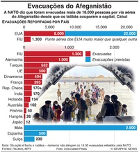 DEFESA: Evacuações do Afeganistão infographic