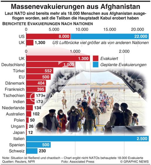 Massenevakuierungen aus Afghanistan infographic