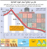 أعمال: عام من ارتفاع أسعار المواد الغذائية infographic