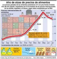 NEGOCIOS: Precios globales de alimentos infographic