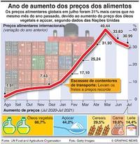NEGÓCIOS: Preços alimentares globais infographic