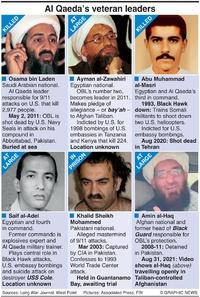 MILITARY: Al Qaeda leadership infographic