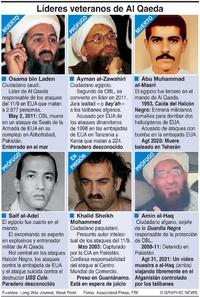 EJÉRCITOS: Liderazgo de Al Qaeda infographic