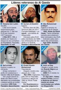 TERRORISMO Liderança da Al Qaeda infographic
