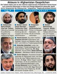 MILITÄR: Afghanische Regierungsgespräche infographic