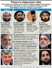 MILITARY: Afghan government talks infographic