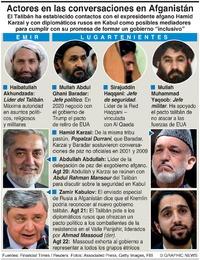 MILITARES: Conversaciones del gobierno afgano infographic