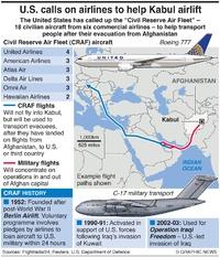AVIATION: U.S. activates Civil Reserve Air Fleet infographic