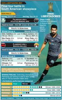 SOCCER: Copa Libertadores semi-finals 2021, Sep 21-30 infographic