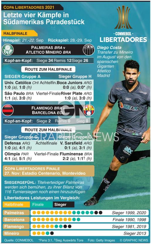Copa Libertadores Halbfinale 2021, 21.-30. Sep infographic