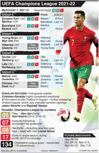 SOCCER: UEFA Champions League Day 1, Tuesday Sep 14 infographic