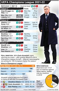 SOCCER: UEFA Champions League Day 1, Wednesday Sep 15 infographic