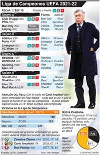 SOCCER: Fecha 1 Liga de Campeones UEFA, Miércoles 15 de septiembre infographic