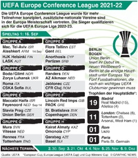 FUSSBALL: UEFA Europa Conference League Tag 1, Donnerstag 16. Sep  infographic