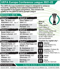 SOCCER: UEFA Europa Conference League Day 1, Thursday Sep 16 infographic