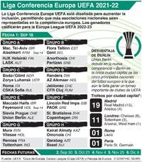 SOCCER: Fecha 1 Liga Conferencia Europa UEFA, Jueves 16 de septiembre infographic