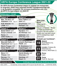 VOETBAL: UEFA Europa Conference League Dag 1, donderdag 16 september infographic