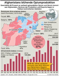 AFGHANISTAN: Boomende Opiumproduktion infographic