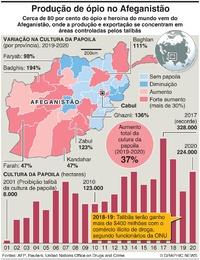 AFEGANISTÃO: Aumento na produção de ópio infographic