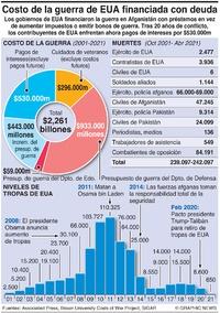 EJÉRCITOS: Costo de la guerra de EUA financiada con deuda infographic