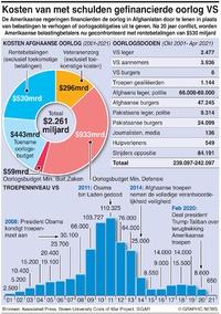 MILITARY: Kosten van met schulden gefinancierde oorlog VS infographic
