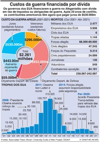 DEFESA: Custo da guerra financiada por dívida infographic
