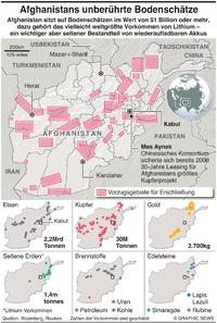 AFGHANISTAN: Unberührte Bodenschätze infographic
