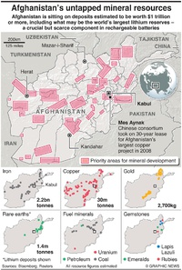 AFGHANISTAN: Untapped mineral deposits infographic