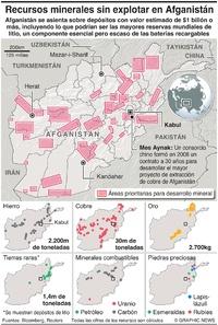 AFGANISTÁN: Depósitos minerales afganos no explotados infographic