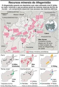 AFEGANISTÃO: Recursos minerais inexplorados infographic