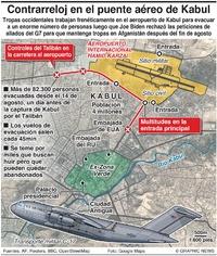 EJÉRCITOS: Carrera contra el tiempo para el puente aéreo afgano  infographic