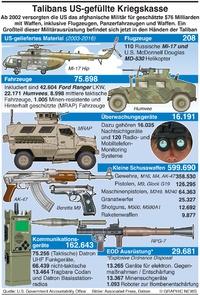 MILITÄR: US Ausrüstungsverluste in Afghanistan infographic