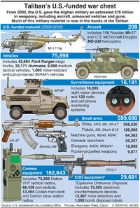MILITARY: Afghan equipment losses infographic