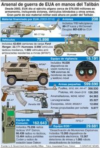 EJÉRCITOS: Pérdidas de equipo de guerra afgano infographic