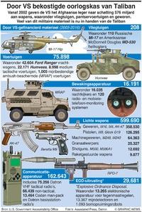 MILITARY: Verlies van Afghaanse uitrusting infographic