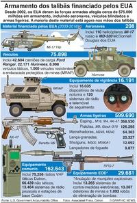 DEFESA: Equipamento perdido no Afeganistão infographic