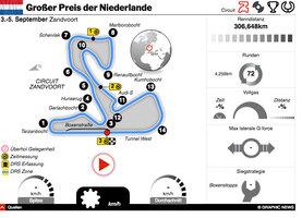 F1: Niederlande GP 2021 interactive infographic