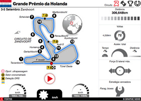 F1: GP da Holanda 2021 interactivo infographic