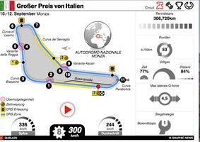 F1: Italien GP 2021 interactive infographic