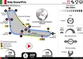 F1: Italy GP 2021 interactive infographic