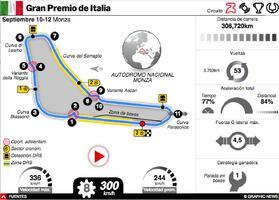 F1: GP de Italia 2021 Interactivo infographic
