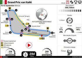 F1: GP van Italië 2021 interactive infographic